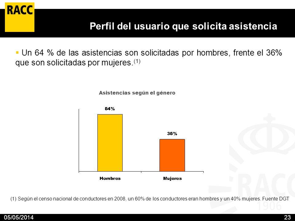 05/05/201423 Perfil del usuario que solicita asistencia Un 64 % de las asistencias son solicitadas por hombres, frente el 36% que son solicitadas por