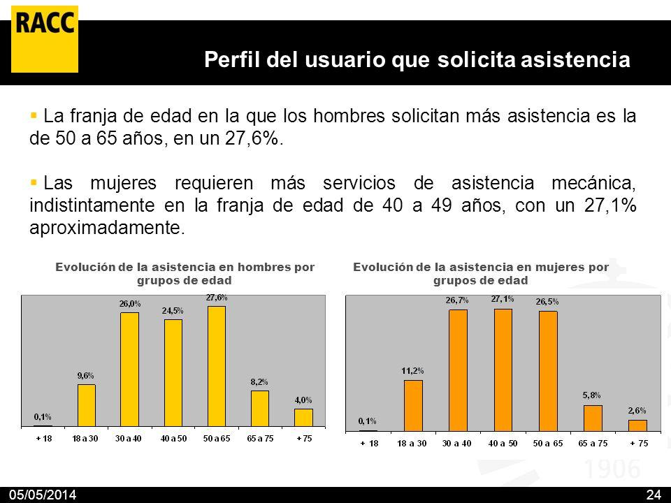 05/05/201424 Perfil del usuario que solicita asistencia La franja de edad en la que los hombres solicitan más asistencia es la de 50 a 65 años, en un