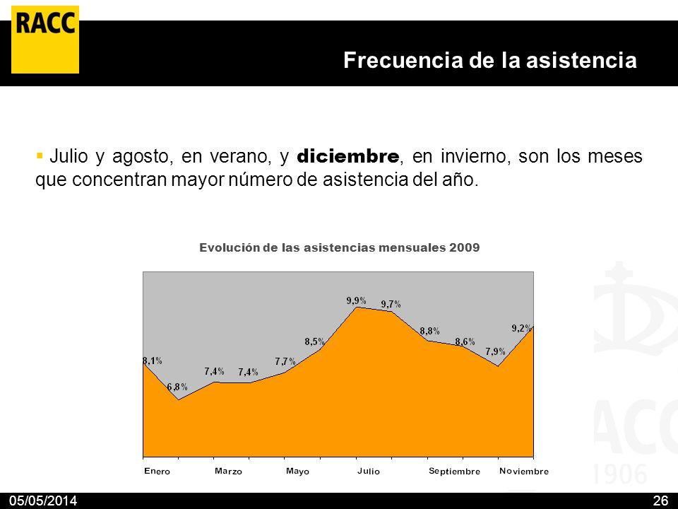 05/05/201426 Frecuencia de la asistencia Julio y agosto, en verano, y diciembre, en invierno, son los meses que concentran mayor número de asistencia
