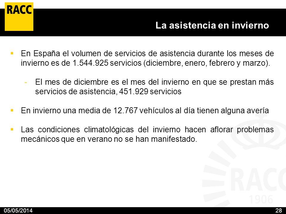 05/05/201428 La asistencia en invierno En España el volumen de servicios de asistencia durante los meses de invierno es de 1.544.925 servicios (diciem
