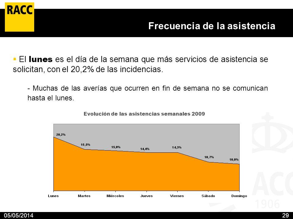 05/05/201429 Frecuencia de la asistencia El lunes es el día de la semana que más servicios de asistencia se solicitan, con el 20,2% de las incidencias