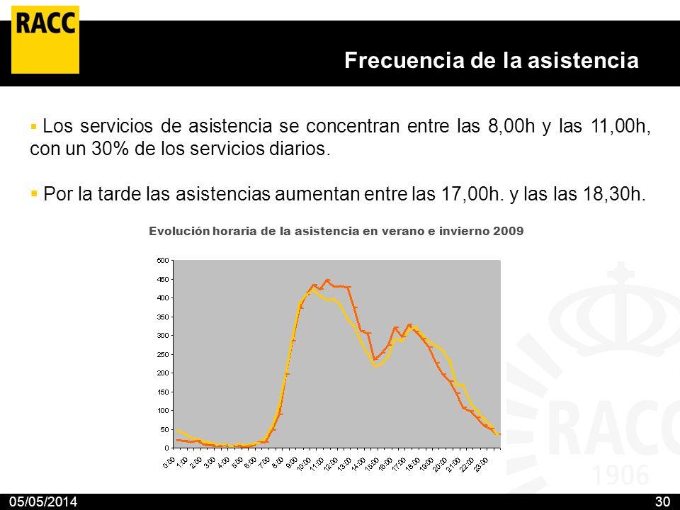 05/05/201430 Frecuencia de la asistencia Los servicios de asistencia se concentran entre las 8,00h y las 11,00h, con un 30% de los servicios diarios.