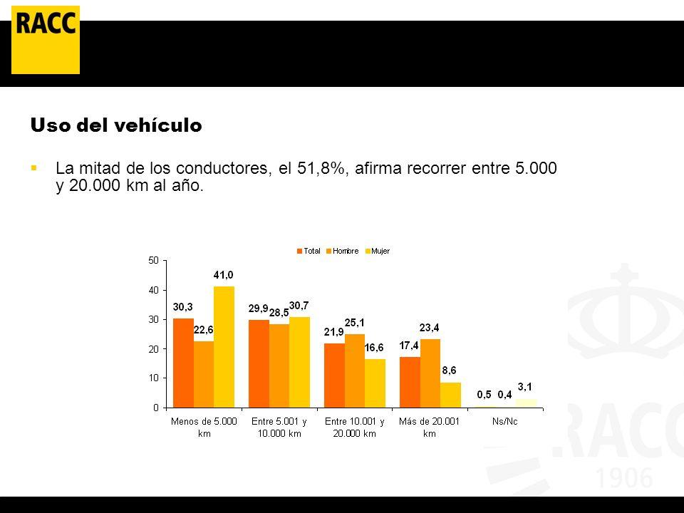 Uso del vehículo La mitad de los conductores, el 51,8%, afirma recorrer entre 5.000 y 20.000 km al año.
