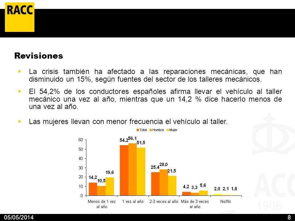 05/05/20148 Revisiones La crisis también ha afectado a las reparaciones mecánicas, que han disminuido un 15%, según fuentes del sector de los talleres
