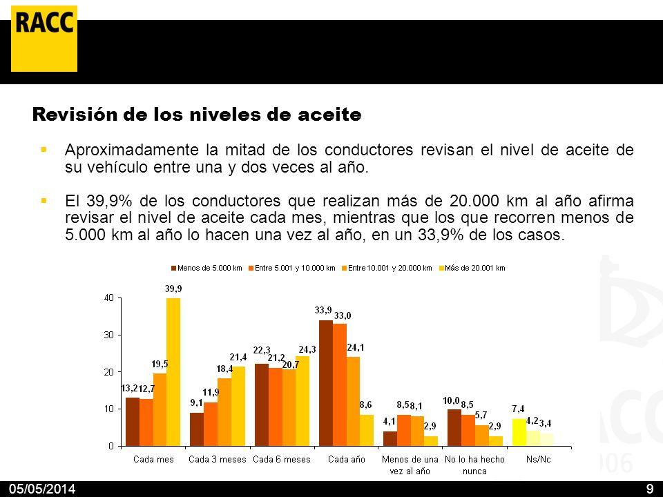 05/05/20149 Revisión de los niveles de aceite Aproximadamente la mitad de los conductores revisan el nivel de aceite de su vehículo entre una y dos ve