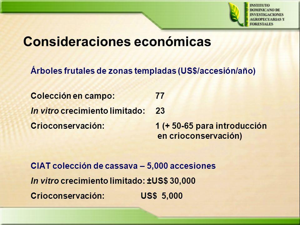 Consideraciones económicas Árboles frutales de zonas templadas (US$/accesión/año) Colección en campo: 77 In vitro crecimiento limitado: 23 Crioconserv
