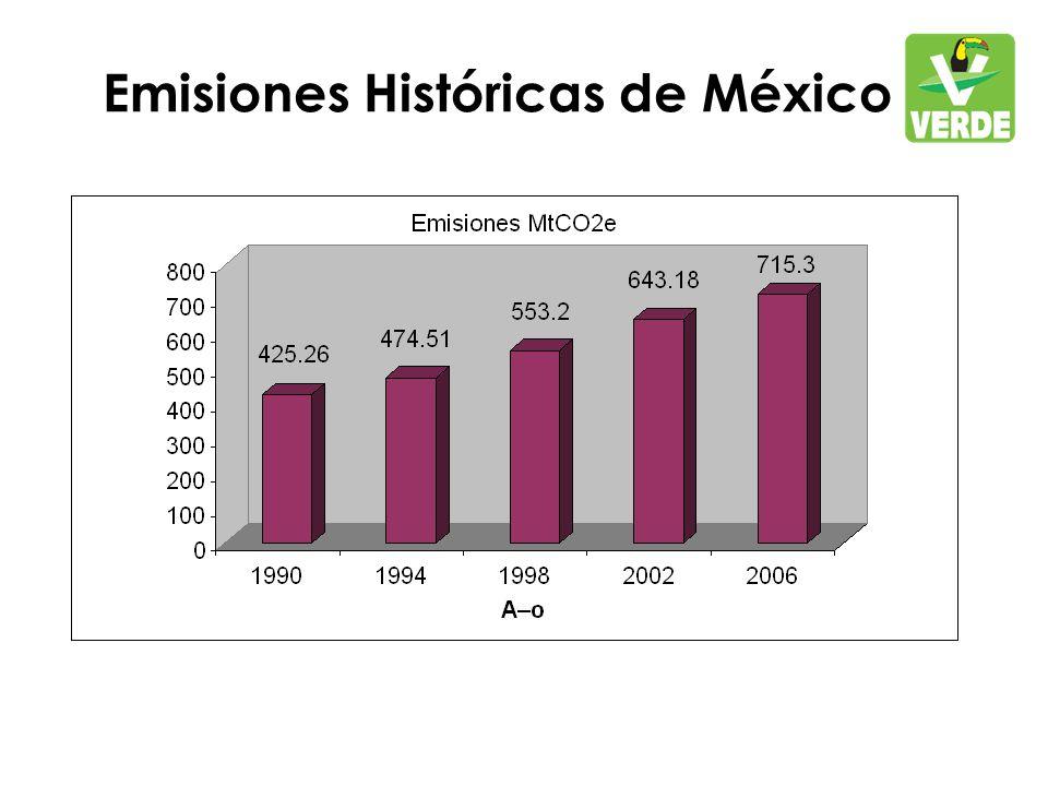 Emisiones Históricas de México