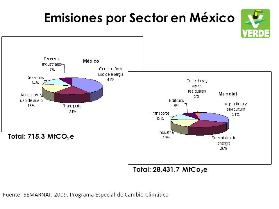 Emisiones por Sector en México Fuente: SEMARNAT. 2009.