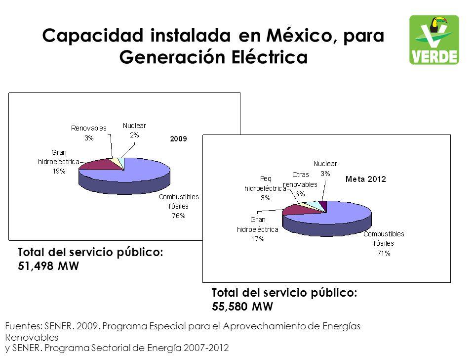 Capacidad instalada en México, para Generación Eléctrica Fuentes: SENER.