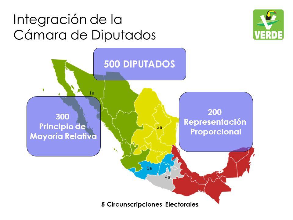 Integración de la Cámara de Diputados 500 DIPUTADOS 300 Principio de Mayoría Relativa 5 Circunscripciones Electorales 200 Representación Proporcional