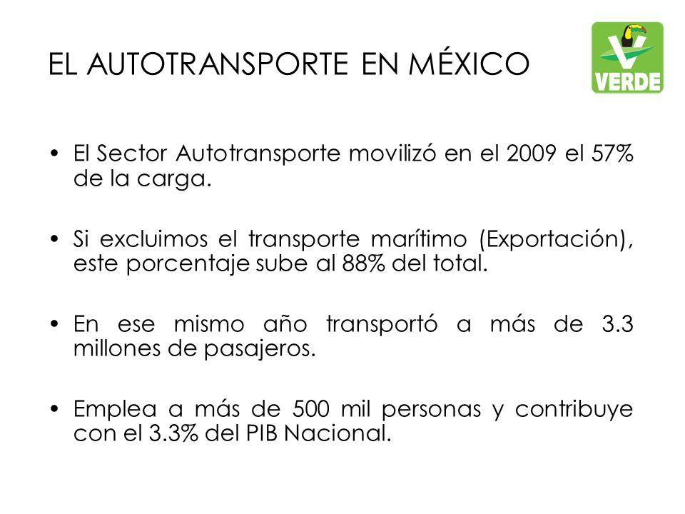 EL AUTOTRANSPORTE EN MÉXICO El Sector Autotransporte movilizó en el 2009 el 57% de la carga.