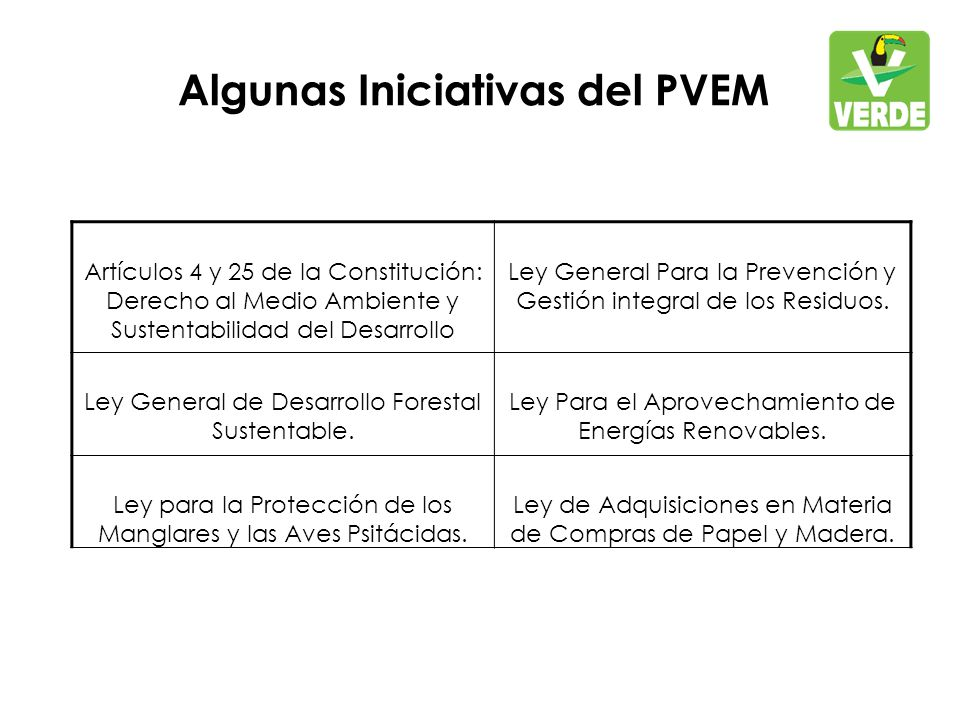 Algunas Iniciativas del PVEM Artículos 4 y 25 de la Constitución: Derecho al Medio Ambiente y Sustentabilidad del Desarrollo Ley General Para la Prevención y Gestión integral de los Residuos.