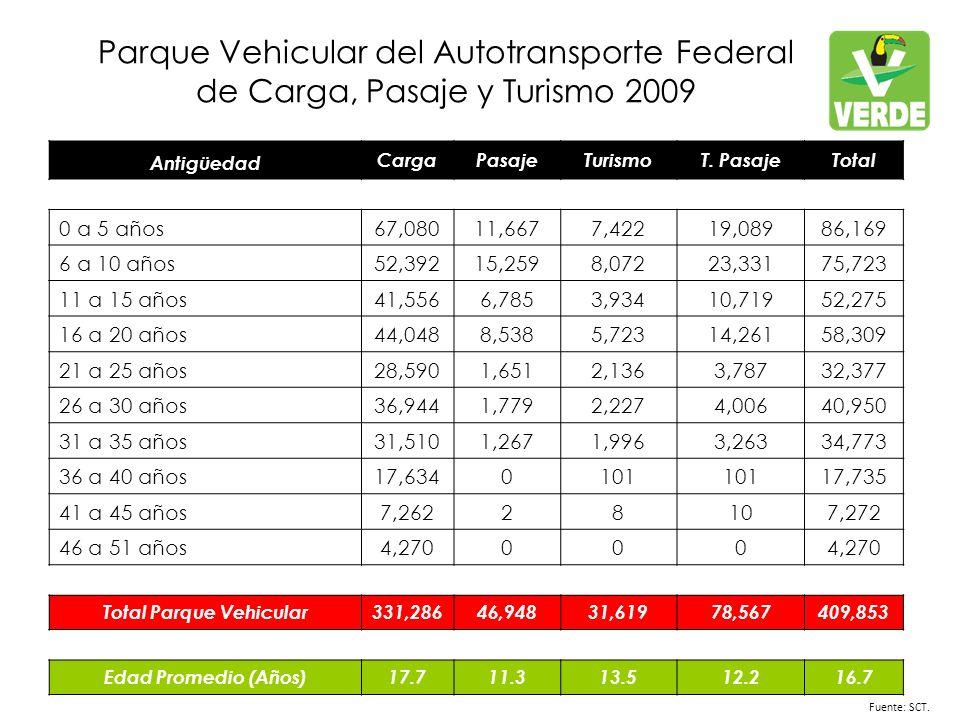 Parque Vehicular del Autotransporte Federal de Carga, Pasaje y Turismo 2009 Fuente: SCT.