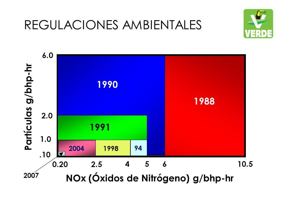 1988 1991 1990 1998 94 4 5 6 10.5 Partículas g/bhp-hr NOx (Óxidos de Nitrógeno) g/bhp-hr 6.0 2.0 1.0 2.5 94 2004 REGULACIONES AMBIENTALES 0.20.10 2007