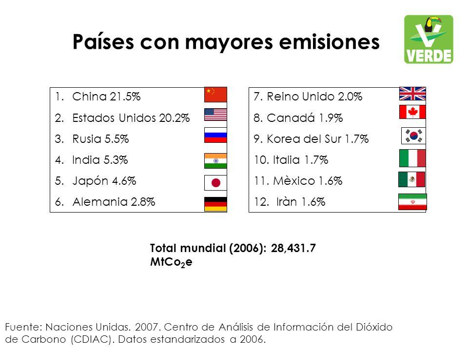 Países con mayores emisiones Fuente: Naciones Unidas.