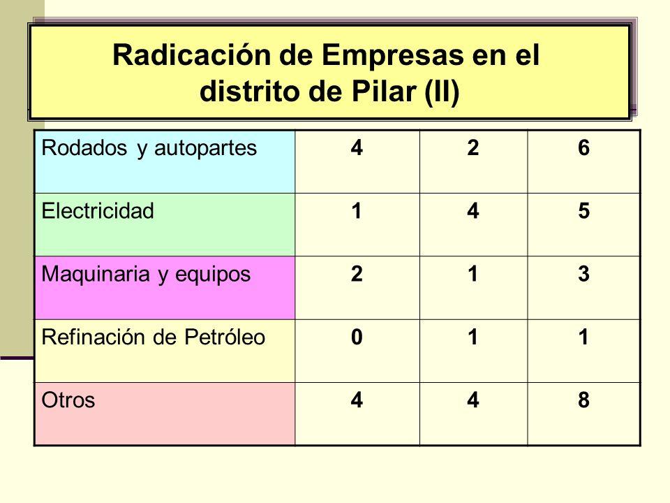 Radicación de Empresas en el distrito de Pilar (II) Radicación de Empresas en el distrito de Pilar (II) Rodados y autopartes426 Electricidad145 Maquinaria y equipos213 Refinación de Petróleo011 Otros448