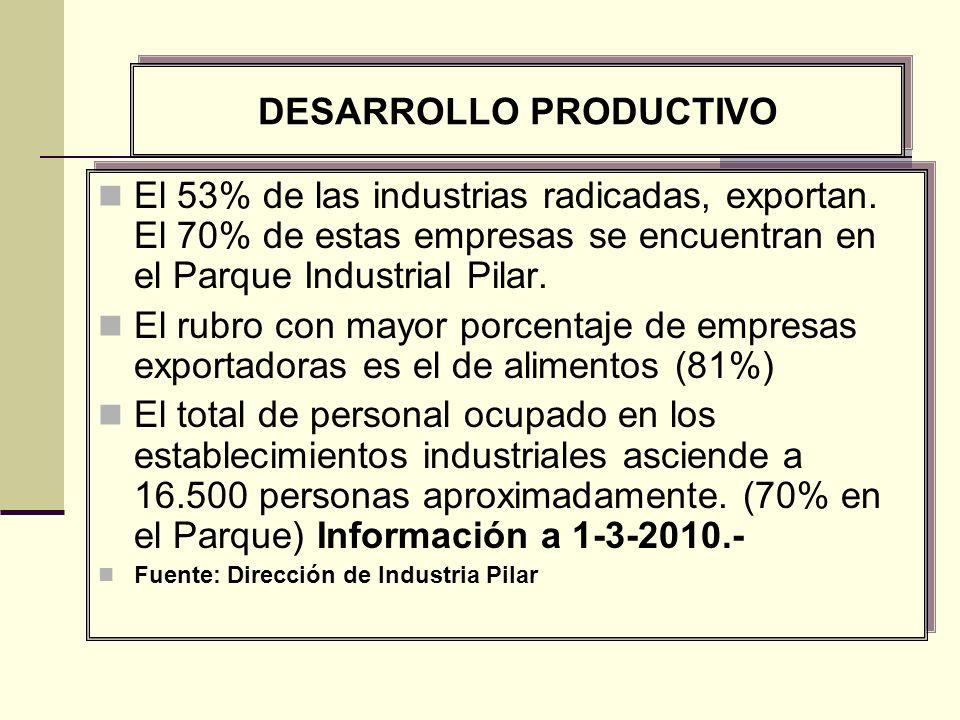 El 53% de las industrias radicadas, exportan.