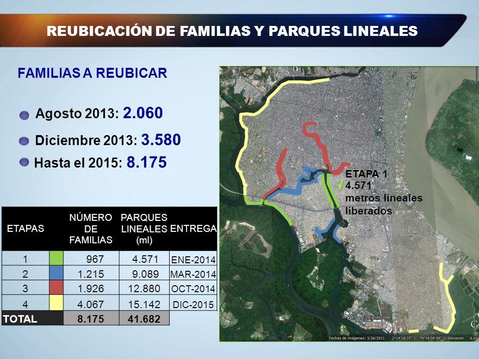 REUBICACIÓN DE FAMILIAS Y PARQUES LINEALES ETAPA 1 4.571 metros lineales liberados Hasta el 2015: 8.175 Agosto 2013: 2.060 Diciembre 2013: 3.580 FAMIL