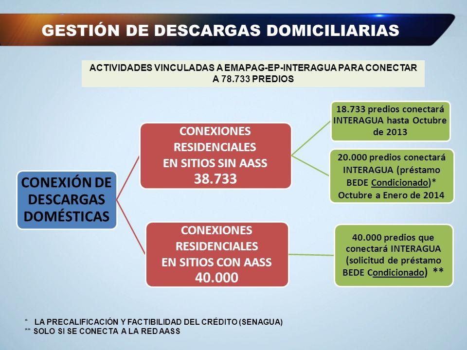 GESTIÓN DE DESCARGAS DOMICILIARIAS CONEXIÓN DE DESCARGAS DOMÉSTICAS CONEXIONES RESIDENCIALES EN SITIOS SIN AASS 38.733 18.733 predios conectará INTERA