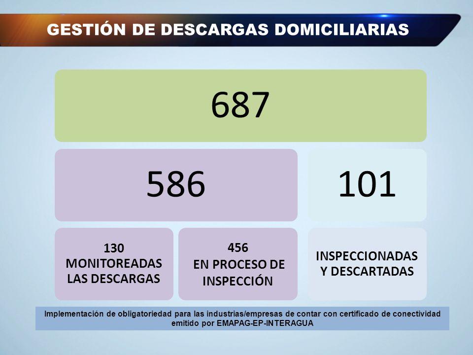 GESTIÓN DE DESCARGAS DOMICILIARIAS 687586 130 MONITOREADAS LAS DESCARGAS 456 EN PROCESO DE INSPECCIÓN 101 INSPECCIONADAS Y DESCARTADAS Implementación