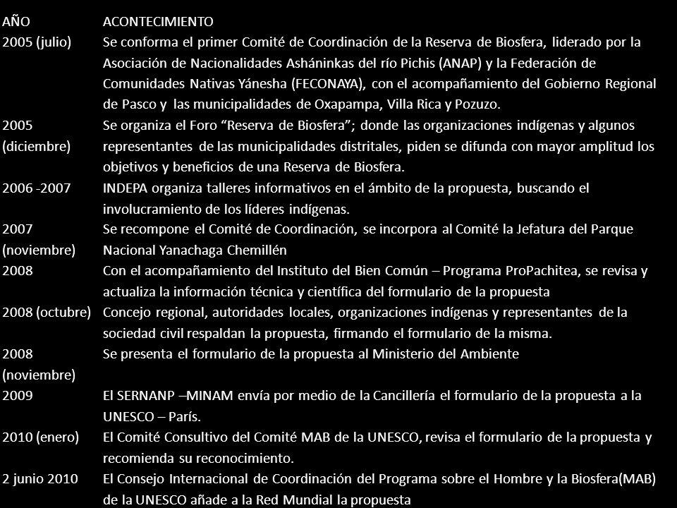 AÑOACONTECIMIENTO 2005 (julio) Se conforma el primer Comité de Coordinación de la Reserva de Biosfera, liderado por la Asociación de Nacionalidades As