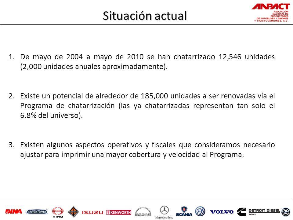 1.De mayo de 2004 a mayo de 2010 se han chatarrizado 12,546 unidades (2,000 unidades anuales aproximadamente). 2.Existe un potencial de alrededor de 1