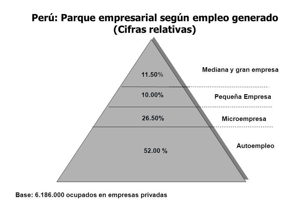 Perú: Parque empresarial según empleo generado (Cifras relativas) 25.00% 10.00% 26.50% 52.00 % 11.50% Mediana y gran empresa Pequeña Empresa Microempr