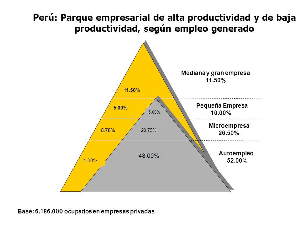 Perú: Parque empresarial de alta productividad y de baja productividad, según empleo generado 11.50% 5.00% 5.75% 4.00% Mediana y gran empresa 11.50% A