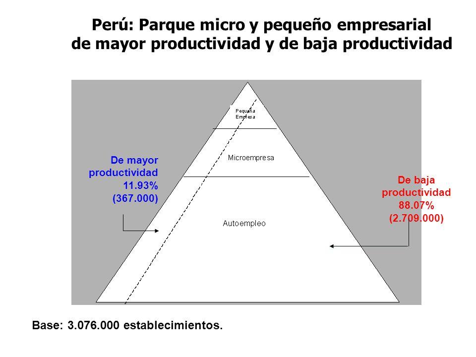 Perú: Parque micro y pequeño empresarial de mayor productividad y de baja productividad De baja productividad 88.07% (2.709.000) De mayor productivida
