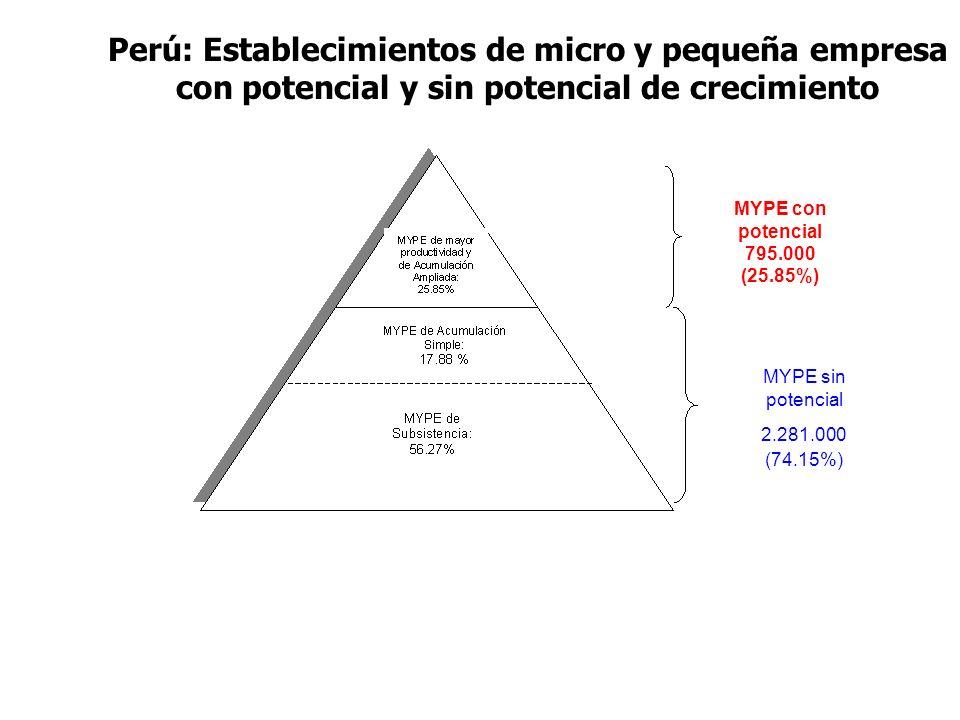 Perú: Establecimientos de micro y pequeña empresa con potencial y sin potencial de crecimiento MYPE con potencial 795.000 (25.85%) MYPE sin potencial