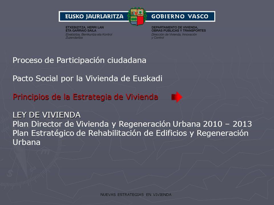 NUEVAS ESTRATEGIAS EN VIVIENDA Principios de la Estrategia de Vivienda LEY DE VIVIENDA Proceso de Participación ciudadana Pacto Social por la Vivienda