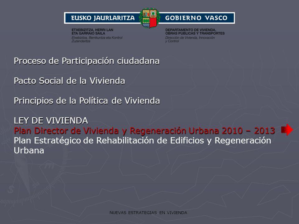 NUEVAS ESTRATEGIAS EN VIVIENDA Proceso de Participación ciudadana Pacto Social de la Vivienda Principios de la Política de Vivienda LEY DE VIVIENDA Pl