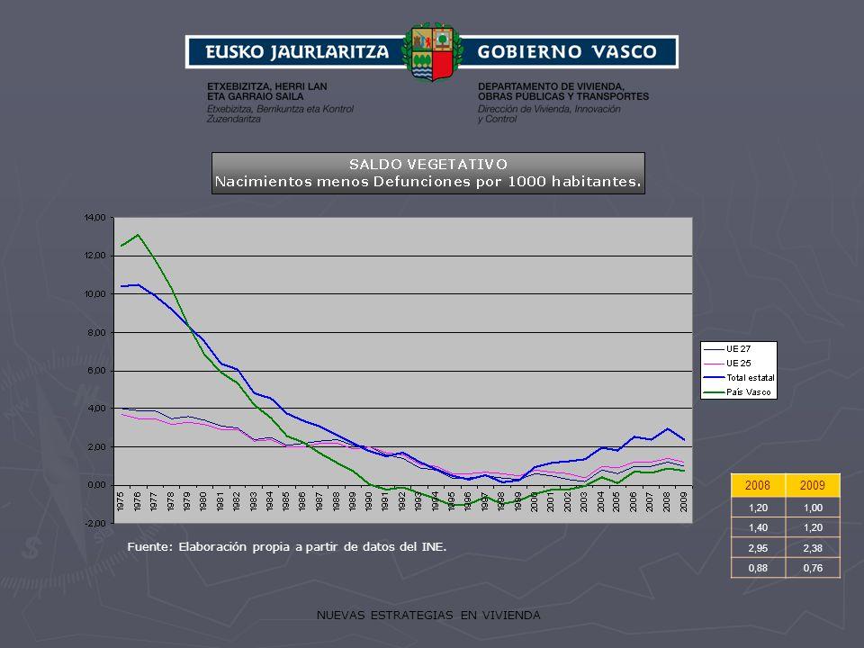 NUEVAS ESTRATEGIAS EN VIVIENDA 20082009 1,201,00 1,401,20 2,952,38 0,880,76 Fuente: Elaboración propia a partir de datos del INE.