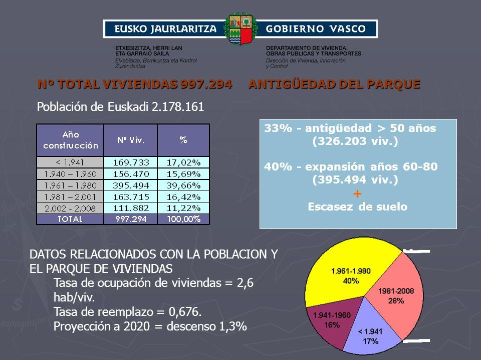 Nº TOTAL VIVIENDAS 997.294 ANTIGÜEDAD DEL PARQUE 33% - antigüedad > 50 años (326.203 viv.) 40% - expansión años 60-80 (395.494 viv.) + Escasez de suel