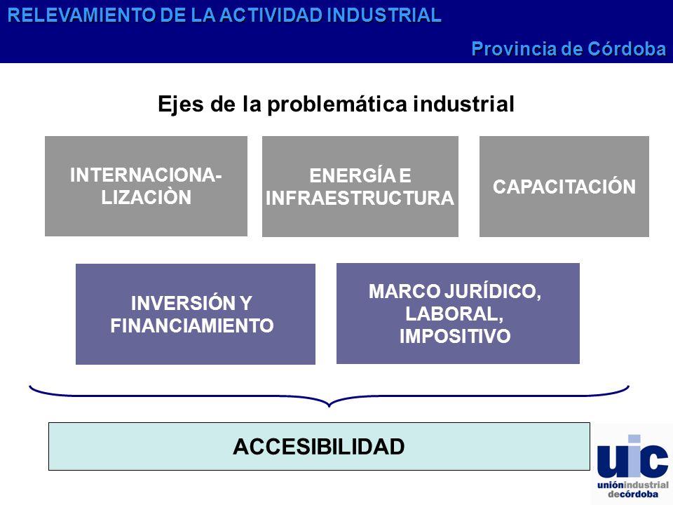 INTERNACIONA- LIZACIÒN ENERGÍA E INFRAESTRUCTURA INVERSIÓN Y FINANCIAMIENTO MARCO JURÍDICO, LABORAL, IMPOSITIVO ACCESIBILIDAD Ejes de la problemática industrial CAPACITACIÓN RELEVAMIENTO DE LA ACTIVIDAD INDUSTRIAL Provincia de Córdoba