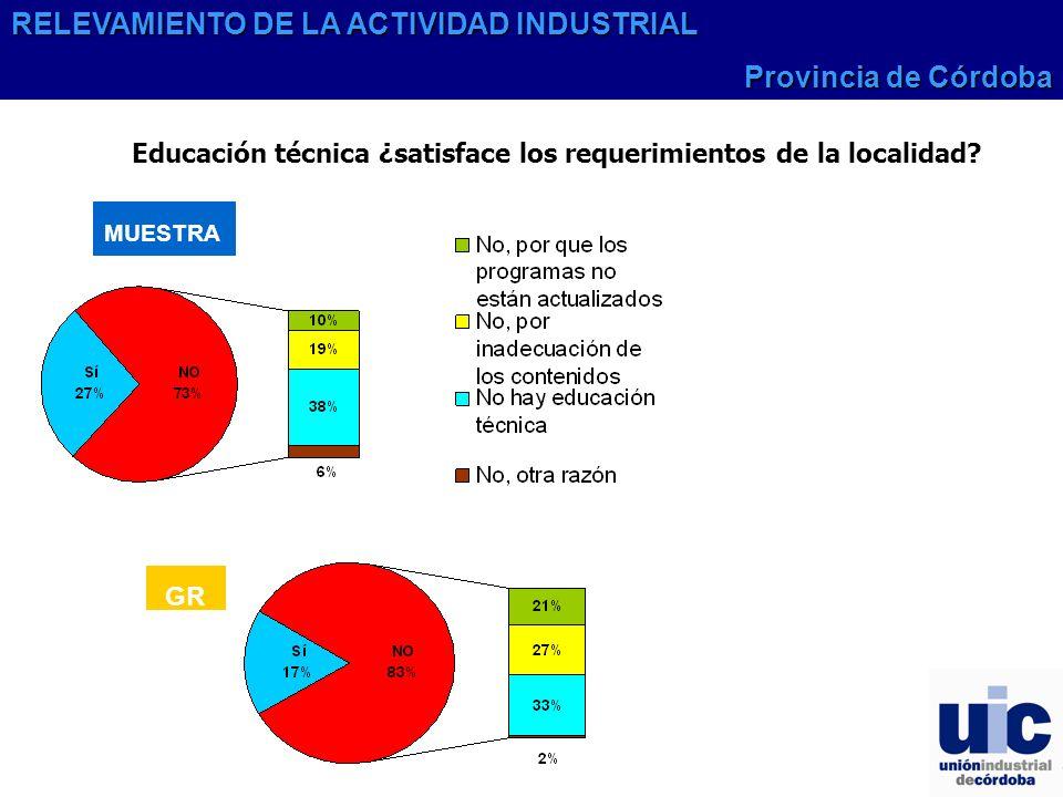 Educación técnica ¿satisface los requerimientos de la localidad? MUESTRA GR RELEVAMIENTO DE LA ACTIVIDAD INDUSTRIAL Provincia de Córdoba