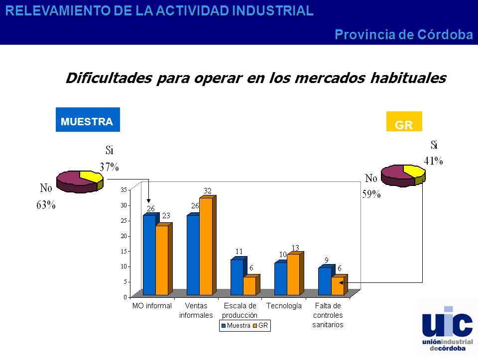 MUESTRA GR Dificultades para operar en los mercados habituales RELEVAMIENTO DE LA ACTIVIDAD INDUSTRIAL Provincia de Córdoba