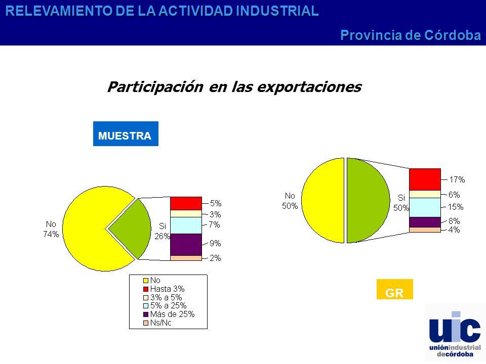 Participación en las exportaciones GR MUESTRA RELEVAMIENTO DE LA ACTIVIDAD INDUSTRIAL Provincia de Córdoba
