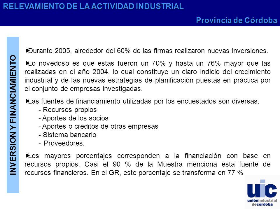 INVERSION Y FINANCIAMIENTO Durante 2005, alrededor del 60% de las firmas realizaron nuevas inversiones.