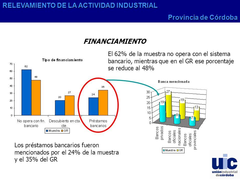 FINANCIAMIENTO El 62% de la muestra no opera con el sistema bancario, mientras que en el GR ese porcentaje se reduce al 48% Los préstamos bancarios fueron mencionados por el 24% de la muestra y el 35% del GR RELEVAMIENTO DE LA ACTIVIDAD INDUSTRIAL Provincia de Córdoba