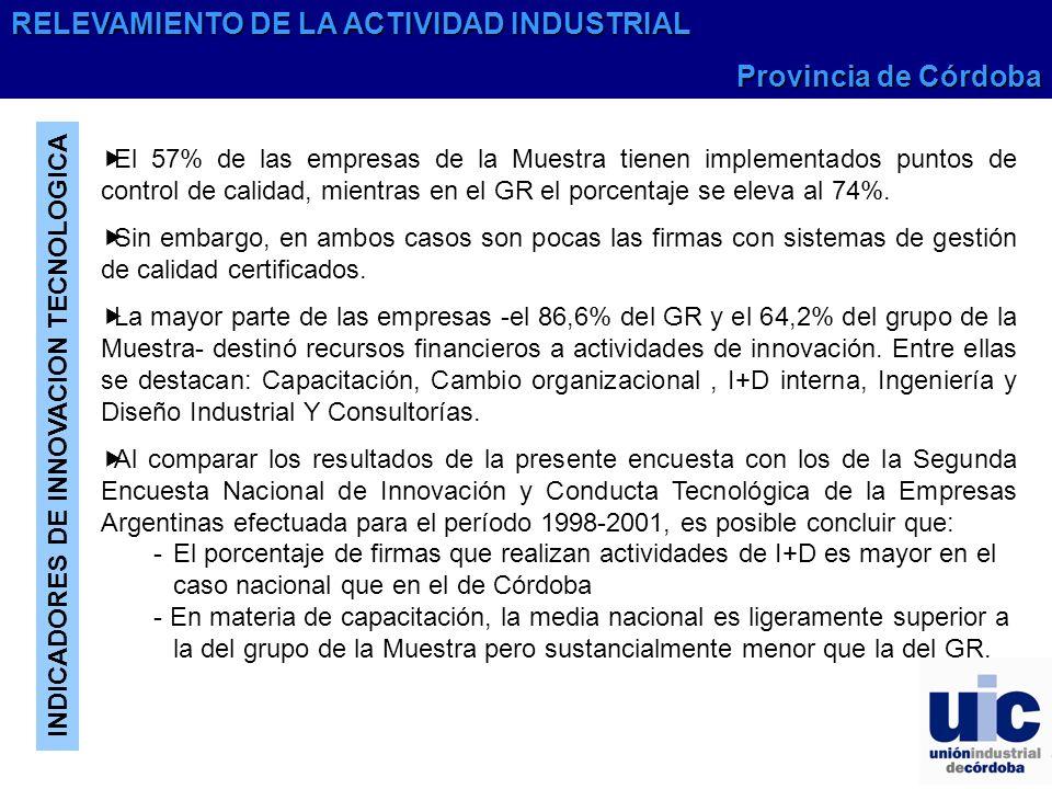 INDICADORES DE INNOVACION TECNOLOGICA El 57% de las empresas de la Muestra tienen implementados puntos de control de calidad, mientras en el GR el porcentaje se eleva al 74%.