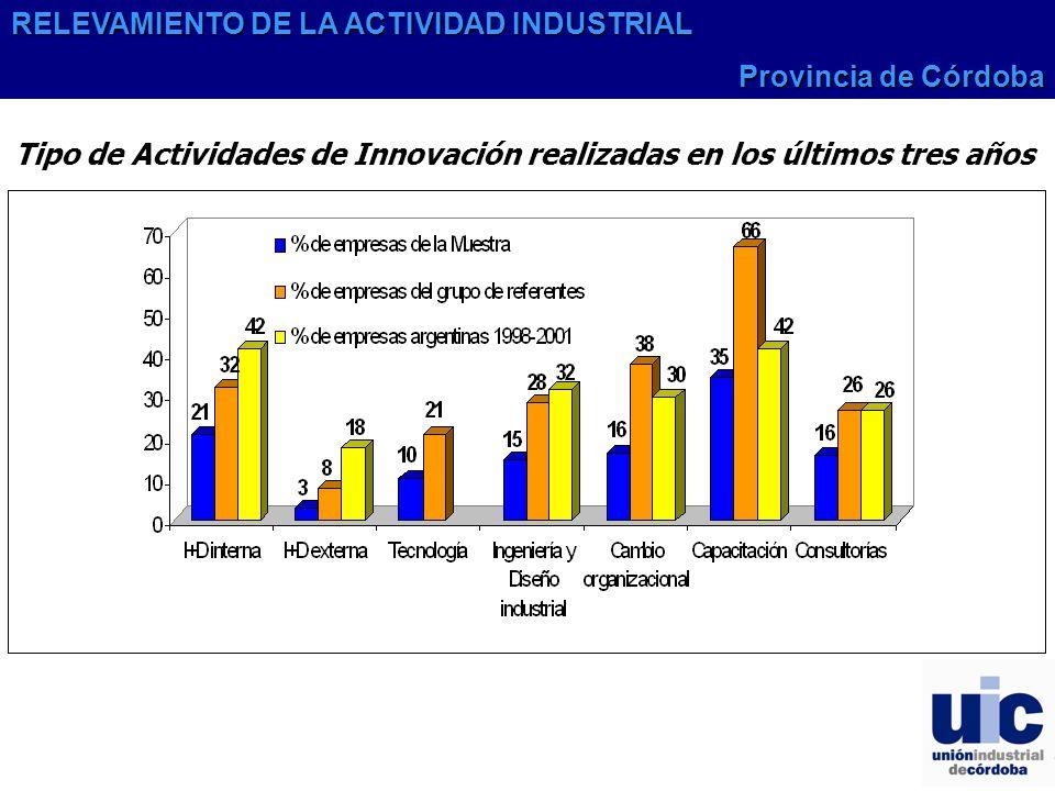 Tipo de Actividades de Innovación realizadas en los últimos tres años RELEVAMIENTO DE LA ACTIVIDAD INDUSTRIAL Provincia de Córdoba