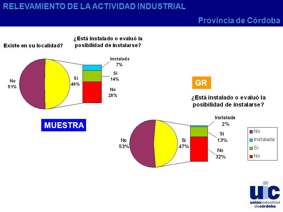 GR MUESTRA RELEVAMIENTO DE LA ACTIVIDAD INDUSTRIAL Provincia de Córdoba