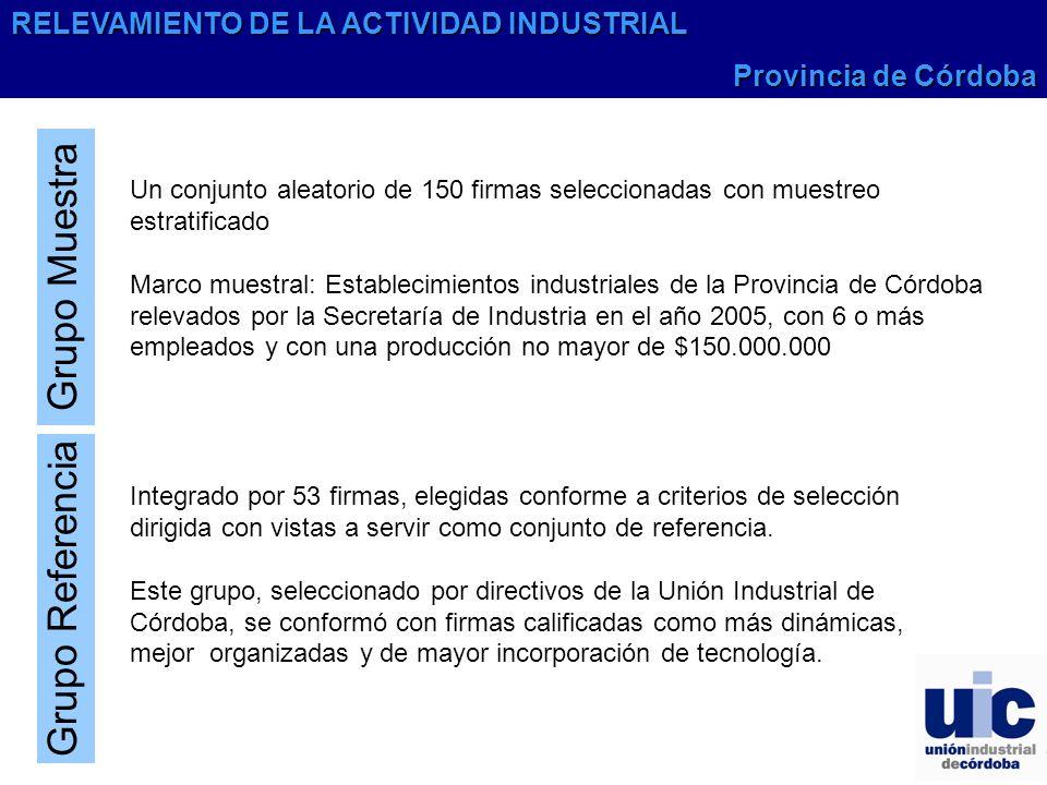 Grupo Muestra Un conjunto aleatorio de 150 firmas seleccionadas con muestreo estratificado Marco muestral: Establecimientos industriales de la Provinc