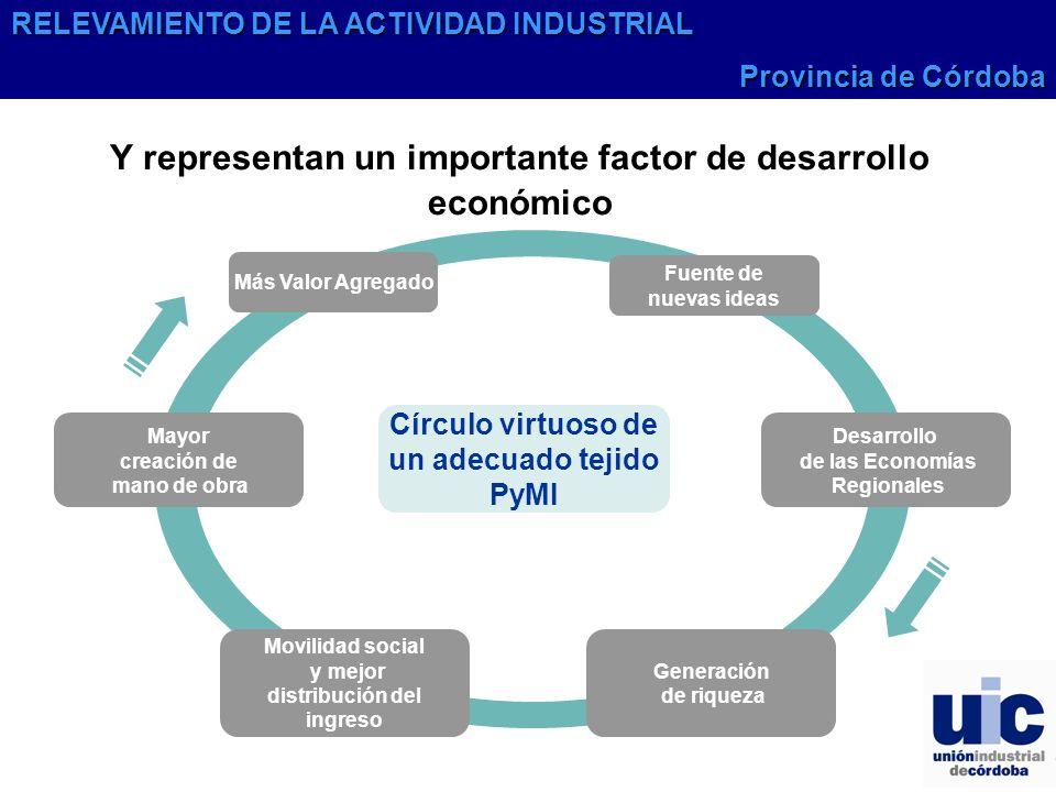 Círculo virtuoso de un adecuado tejido PyMI Y representan un importante factor de desarrollo económico Desarrollo de las Economías Regionales Fuente d