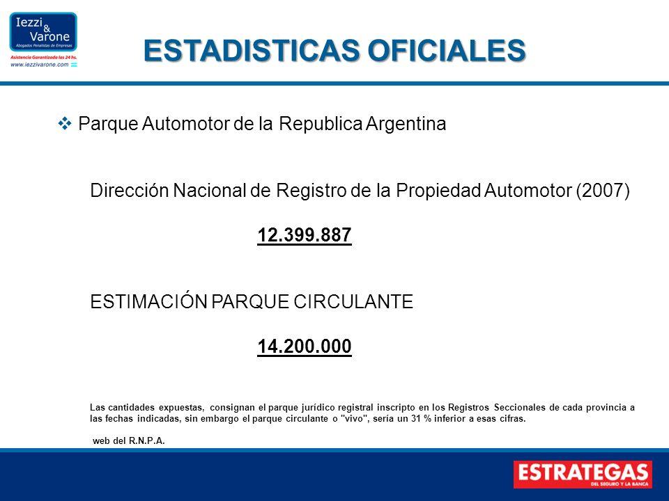 Parque Automotor de la Republica Argentina Dirección Nacional de Registro de la Propiedad Automotor (2007) 12.399.887 ESTIMACIÓN PARQUE CIRCULANTE 14.