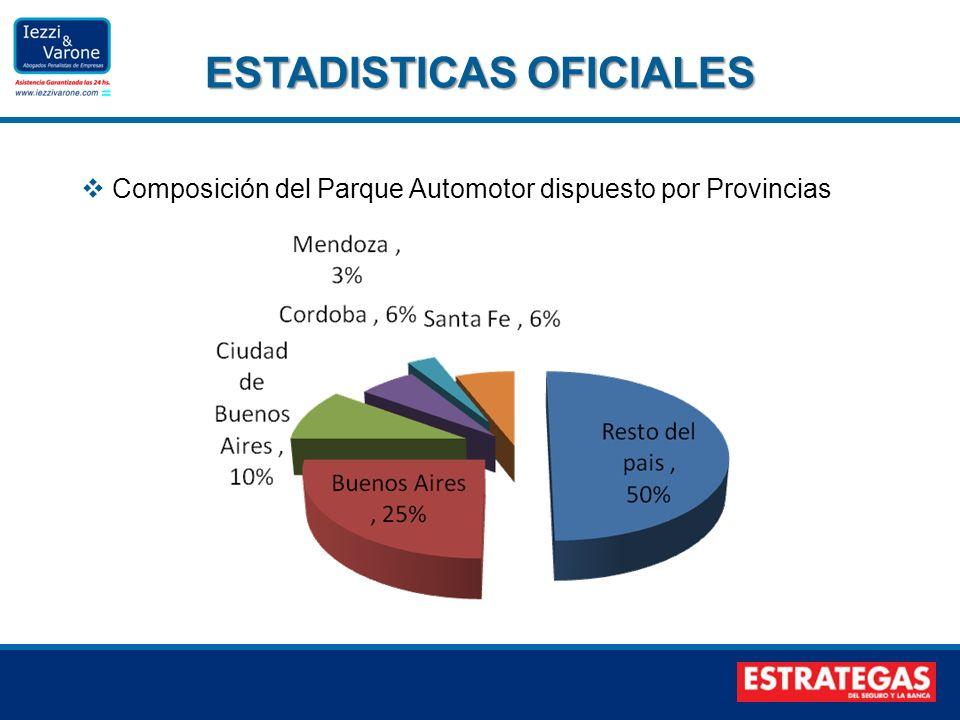 Composición del Parque Automotor dispuesto por Provincias ESTADISTICAS OFICIALES