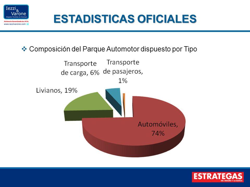 Composición del Parque Automotor dispuesto por Tipo ESTADISTICAS OFICIALES