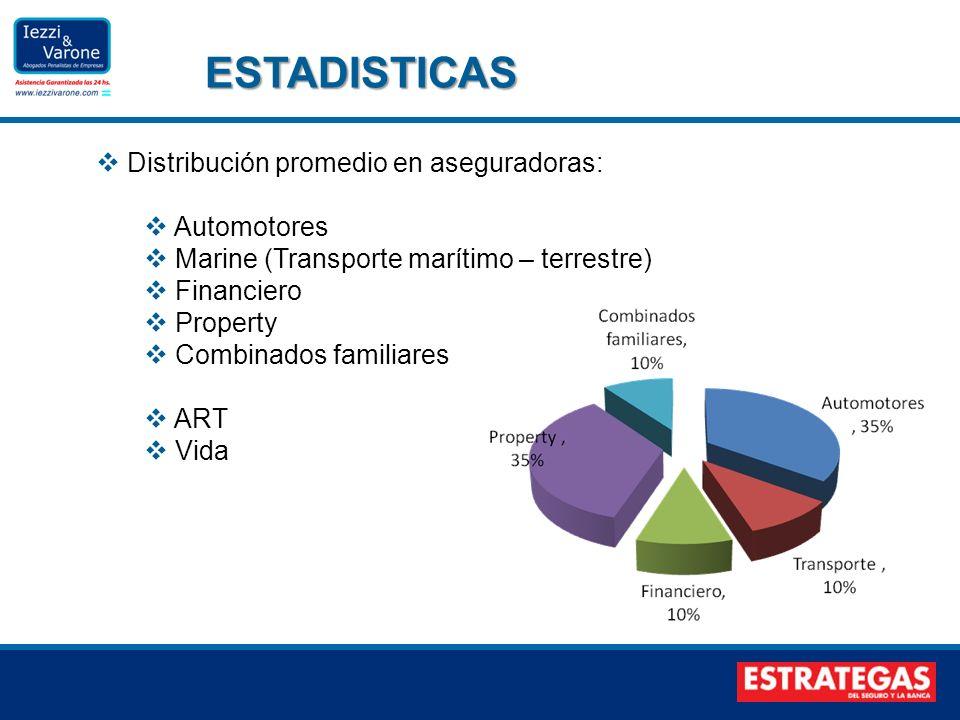 Distribución promedio en aseguradoras: Automotores Marine (Transporte marítimo – terrestre) Financiero Property Combinados familiares ART Vida ESTADIS