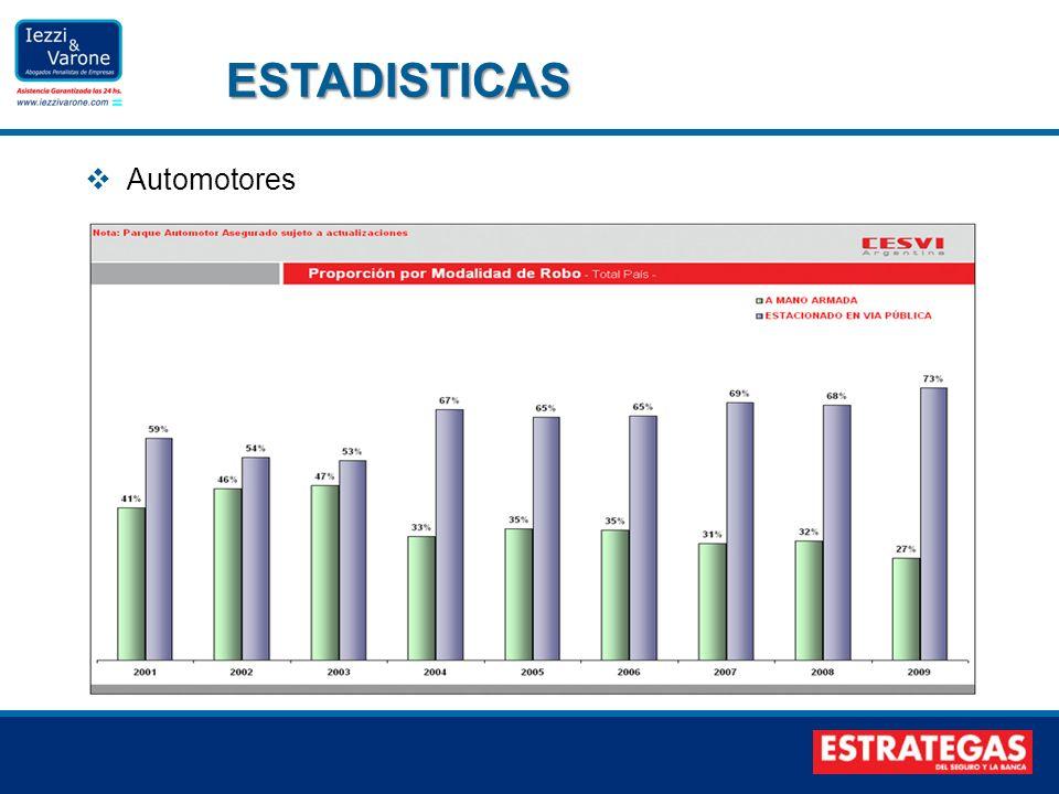 Automotores ESTADISTICAS